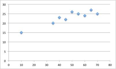 Grade 10 math Statistics & Probability – Interpreting Categorical & Quantitative Data