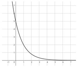 Grade 11 Functions - Linear, Quadratic, & Exponential Models