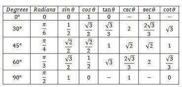 Grade 11  math Functions – Trigonometric Functions