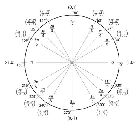 Grade 10 math Functions – Trigonometric Functions