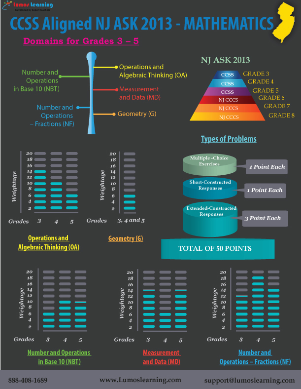 CCSS Aligned NJ ASK 2013 Math Test Design Infographic