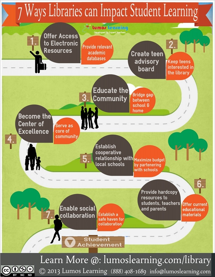 Infographic on the 7 Ways Libraries can Impact Student Learning
