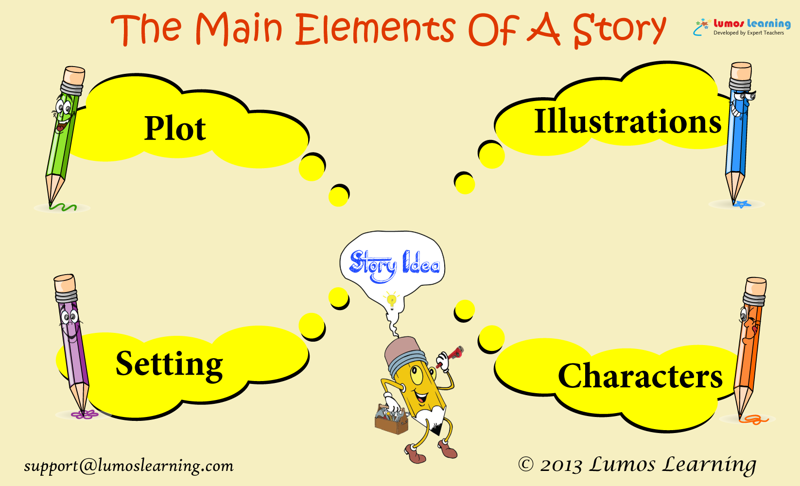 Write Better Stories and Essays - An Interactive Online Workshop Infographic