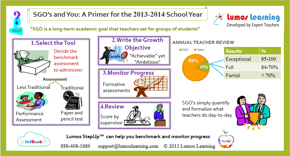 SGO's and You: A Primer for the 2013-2014 School Year - Infographic