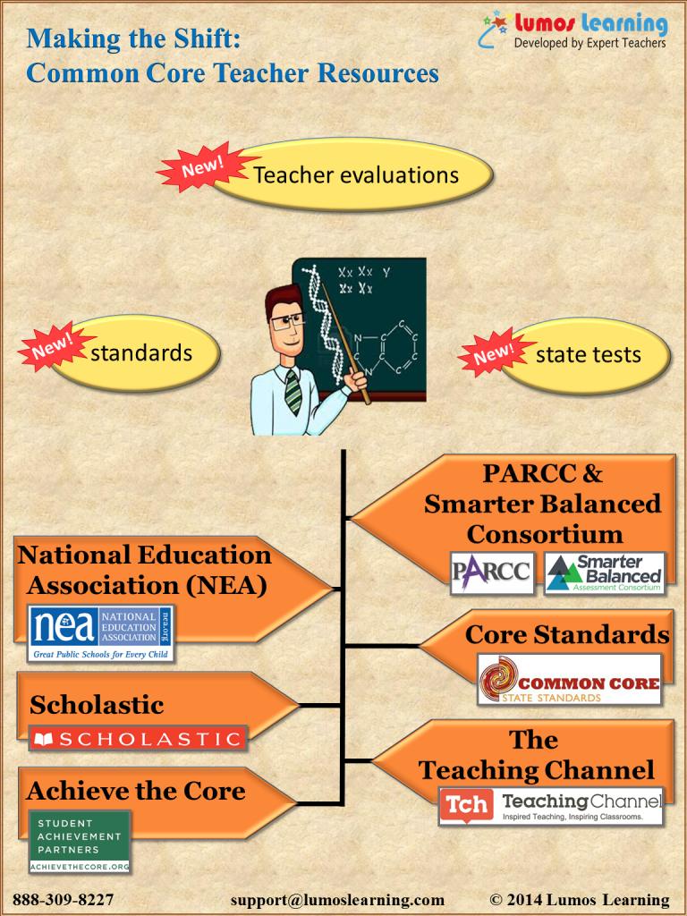 Common Core Teacher's resource