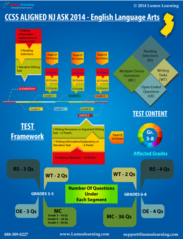 NJ ASK 2014 ELA Infographic