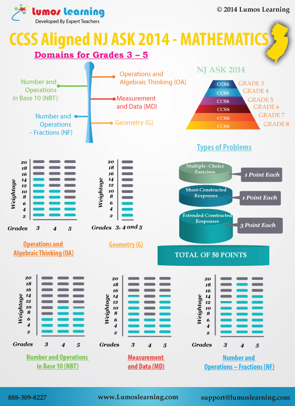 NJ ASK 2014 Math3-5 Infographic