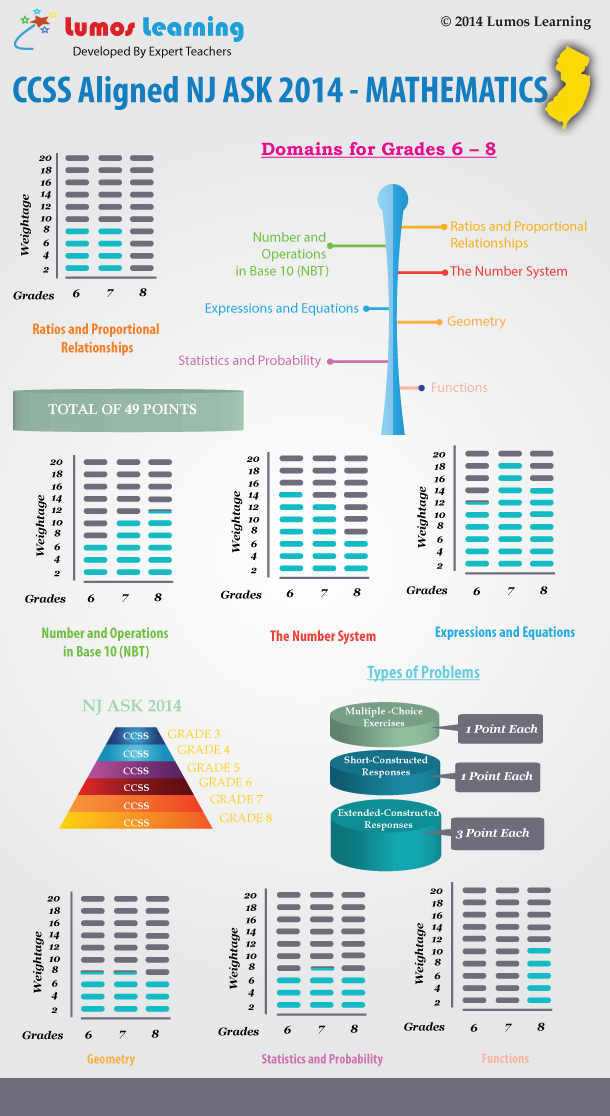 NJ ASK 2014 Math6-8 Infographic