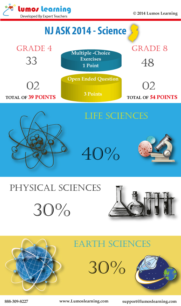 NJ ASK 2014 Science Infographic