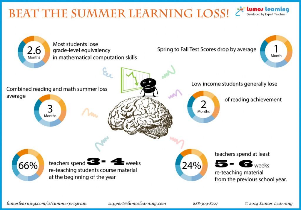 Prevent Summer Learning Loss