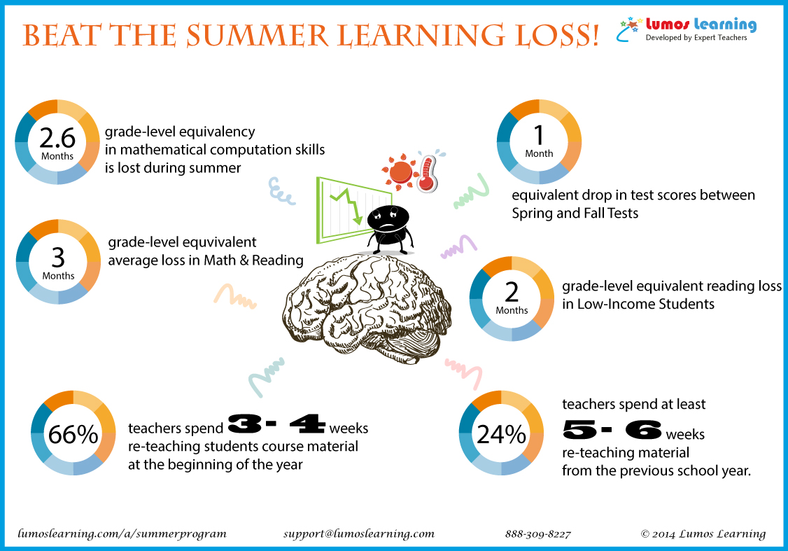 Summer Learning Loss Research and Statistics