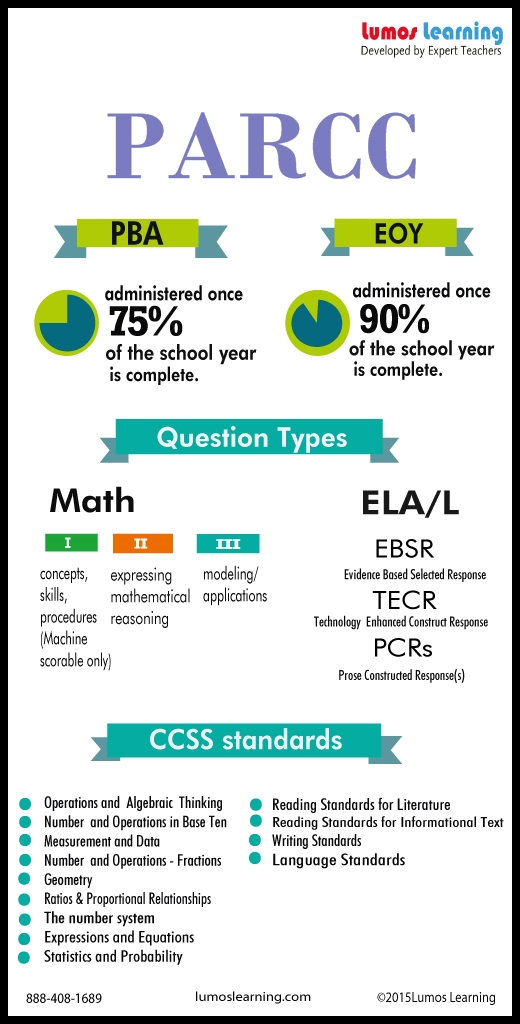 PARCC Guide Infographic