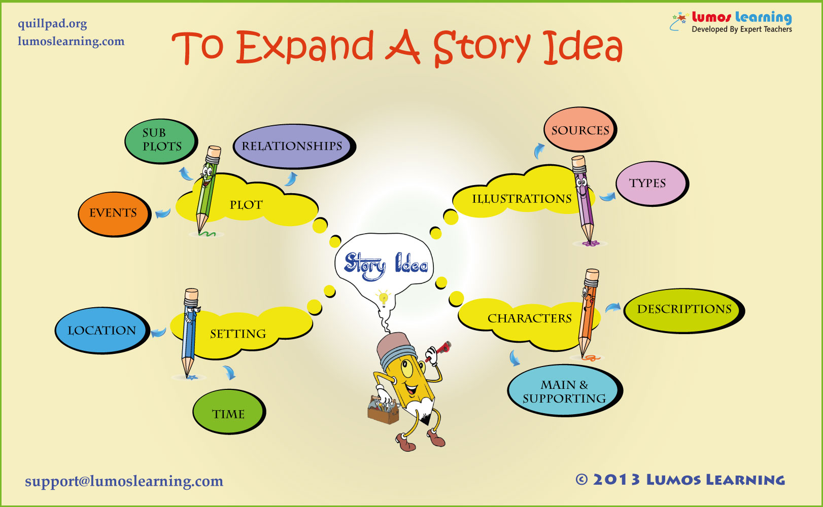 summer learning story writing