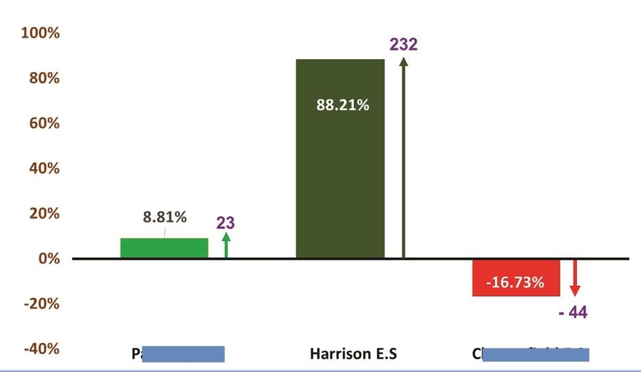 Harrison Elementary School Grade 3 ELA PARCC Score Report 2014-15