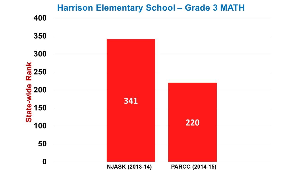 Harrison elementary school math score improvement