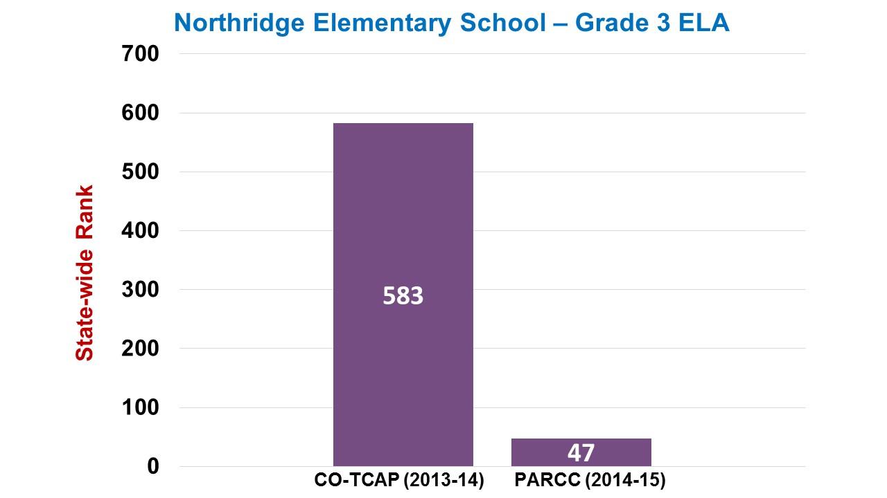Northridge Elementary Grade 3 ELA