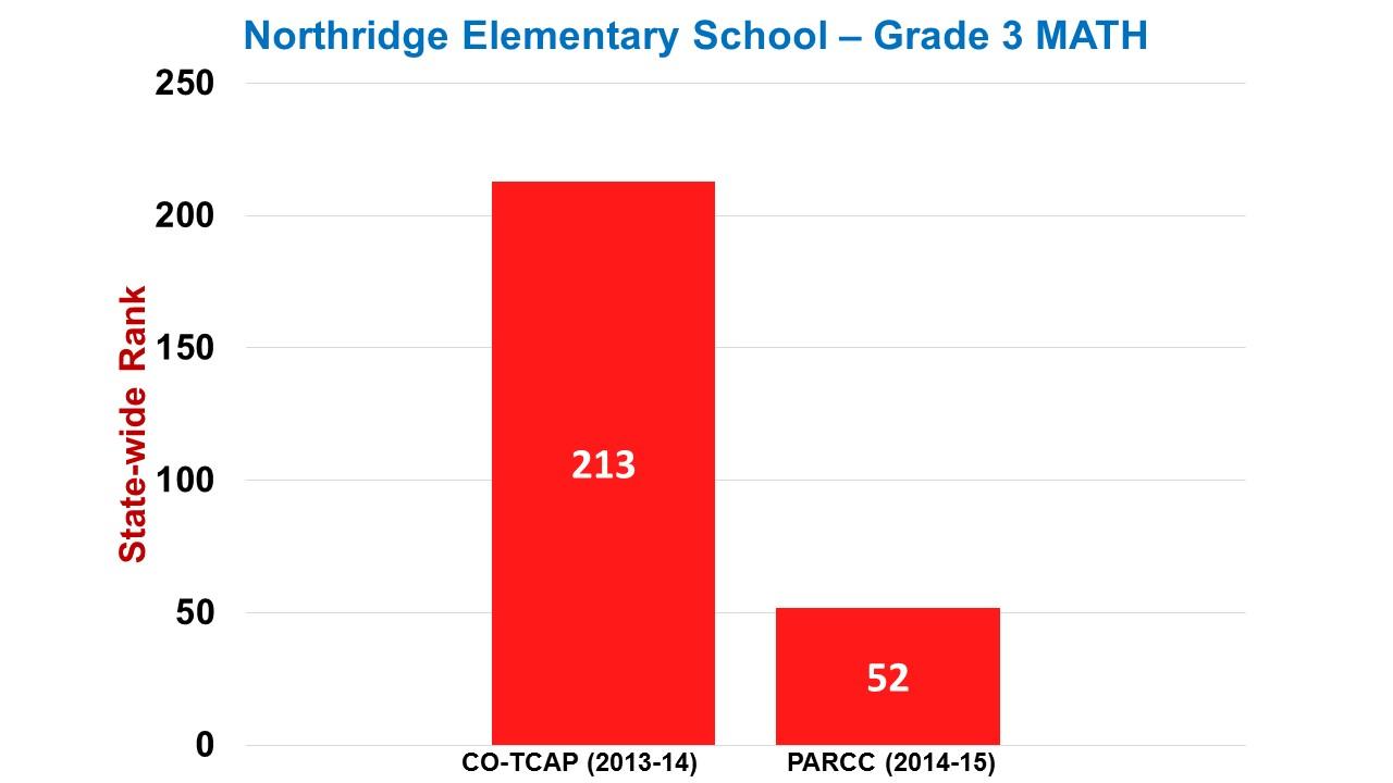 Northridge Elementary Grade 3 Math
