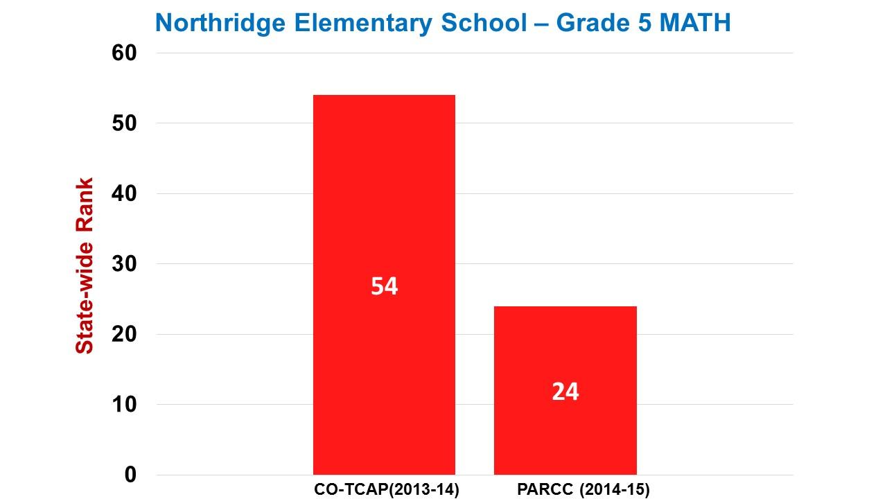 Northridge Elementary Grade 5 Math
