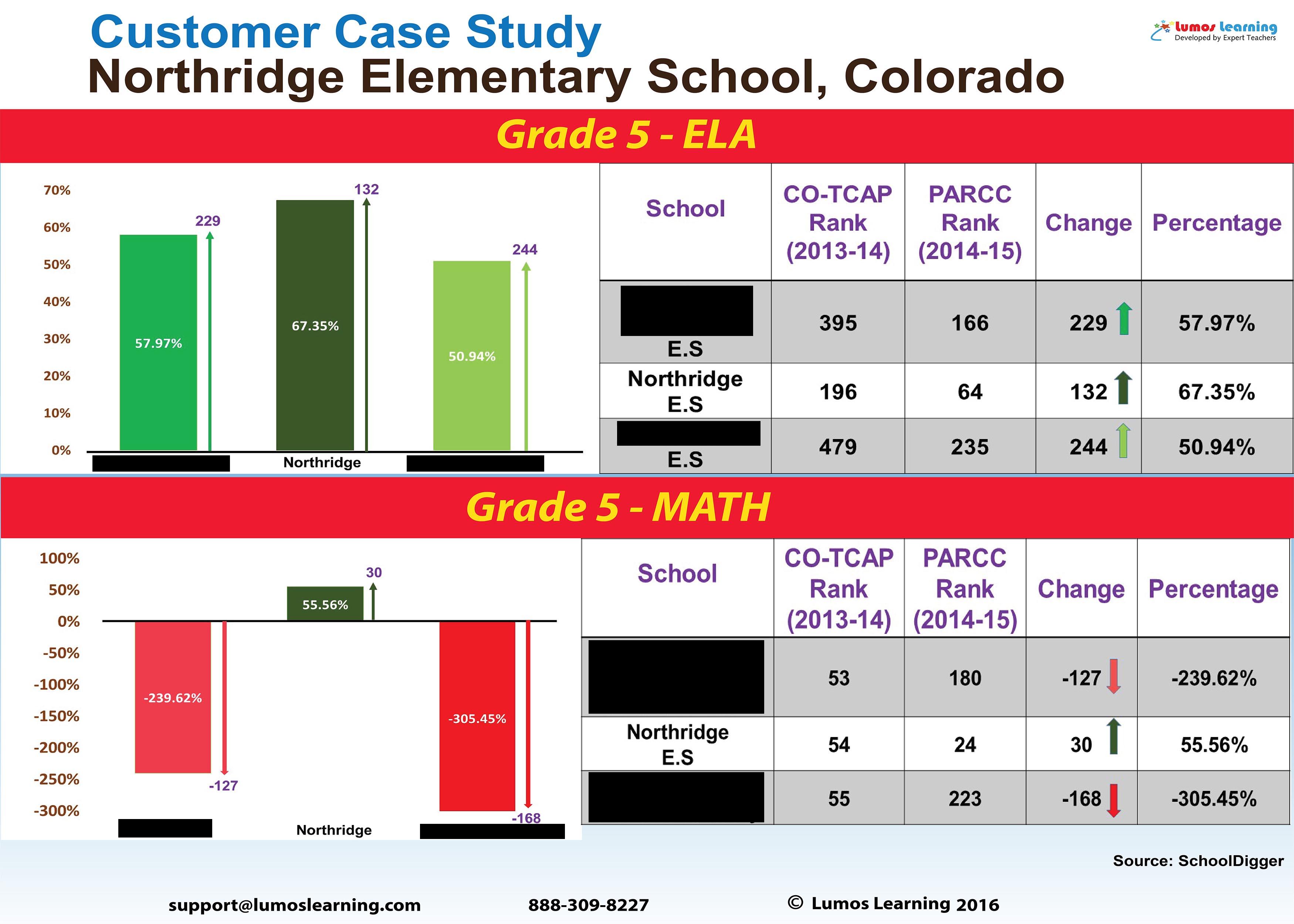 Northridge Elementary School Grade 5 Math and ELA PARCC Score Report 2014-15