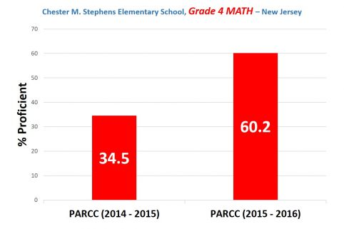 Harrison elementary school math score improvement