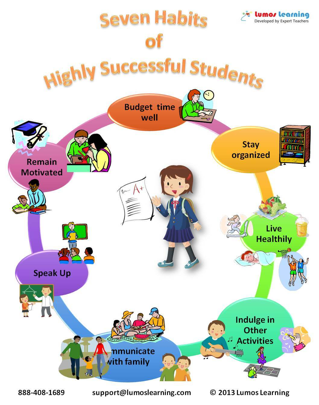 Seven Habits of Highly Successful Students