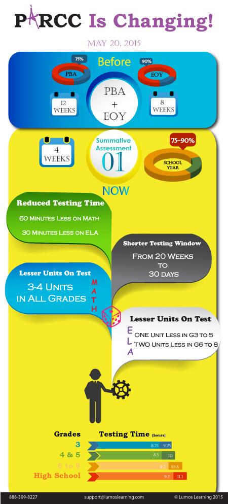PARCC Updates June 2015-16