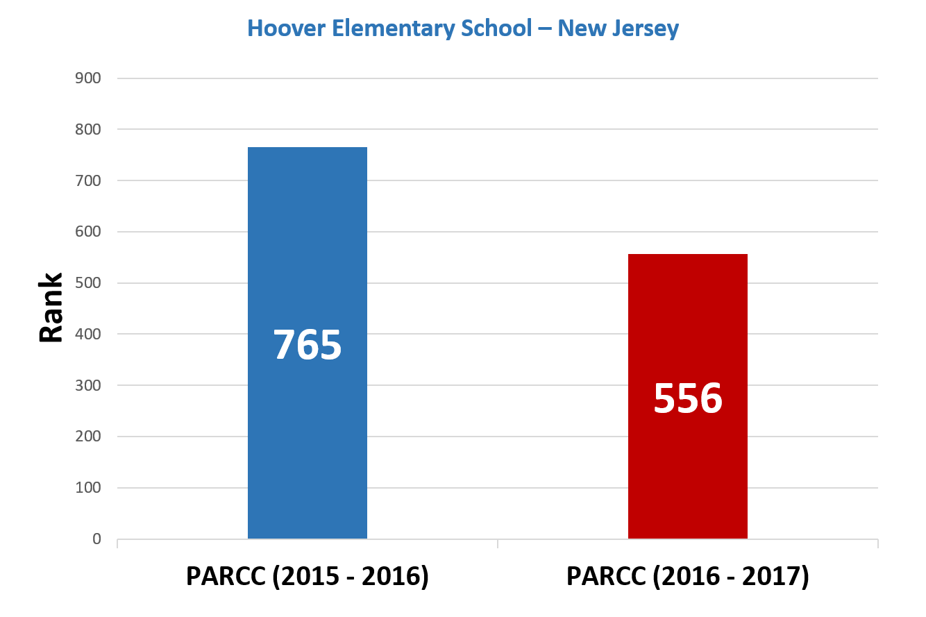 Hoover-Elementary-Improvement