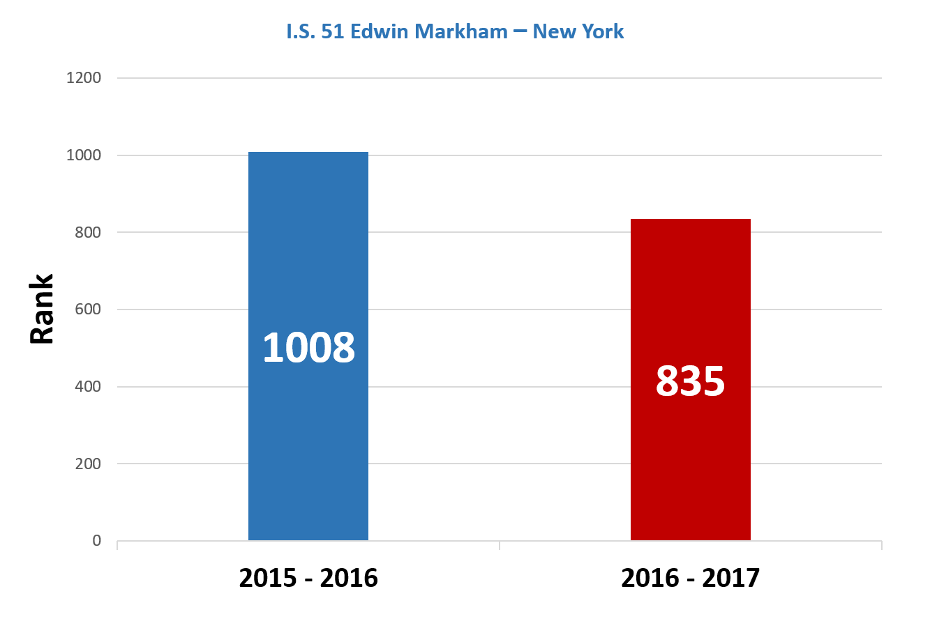Edwin-Markham-Improvement