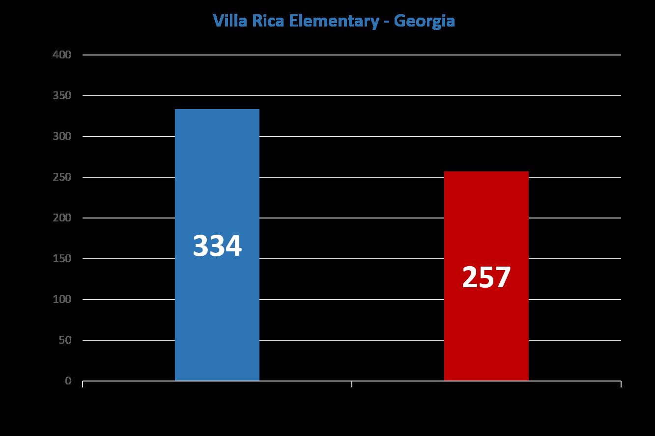 Villa-Rica-Improvement