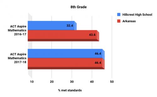 Hillcrest high school Math 8th grade ACT Aspire scores