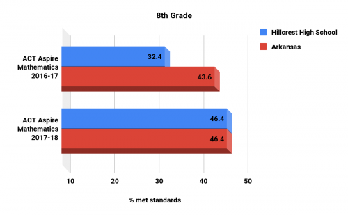 Hillcrest high school Math 8th grade ACT Aspire scores