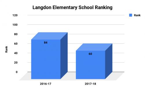 Langdon Elementary School Ranking