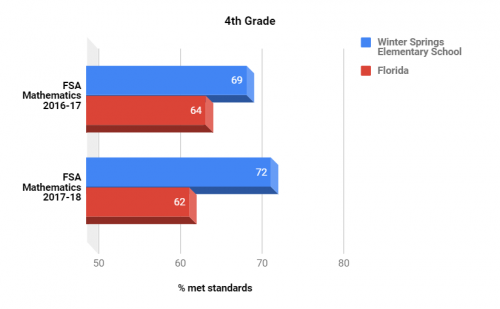 FSA test scores Math 4th grade