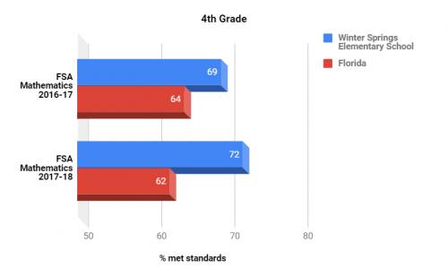 FSA test scores Math 4th grade