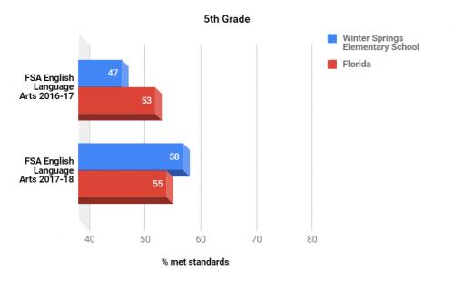 FSA test scores ELA 5th grade