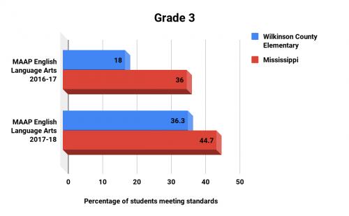 Grade 3 MAAP Test Scores ELA