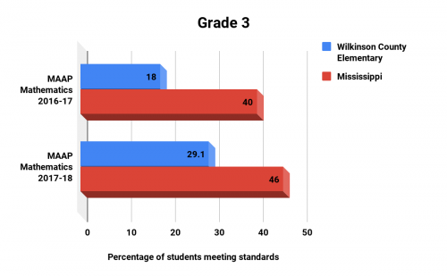 Grade 3 MAAP Test Scores Math