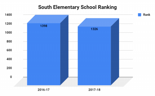 South Elementary School Ranking