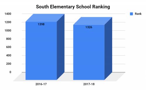 South Elementary School Ranking