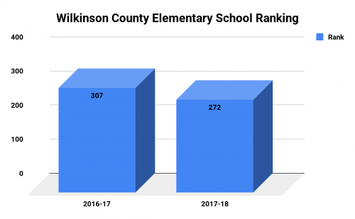 Wilkinson County Elementary Ranking
