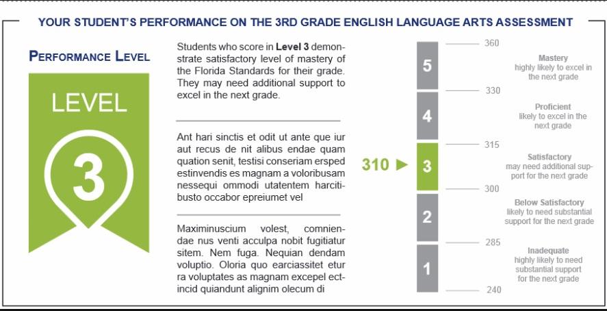 fsa grading scale