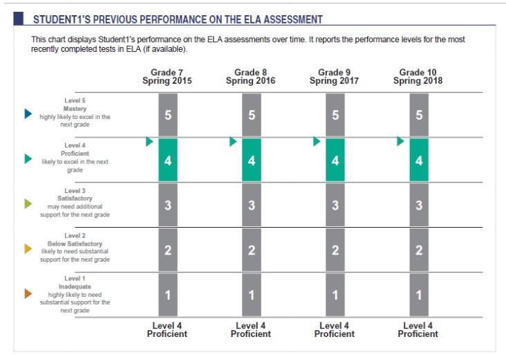 Previous Performance comparison graph
