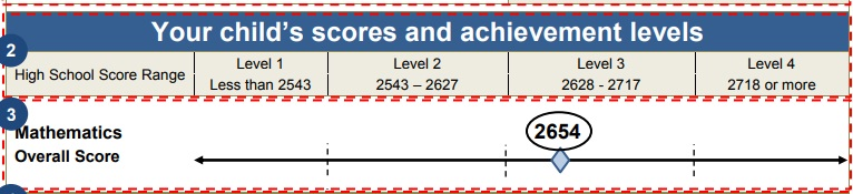 SBAC Score and Performance Level