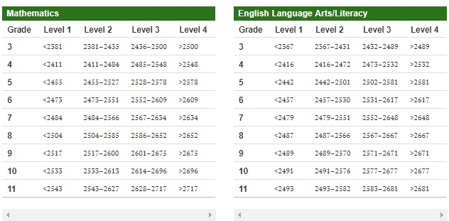 SBAC Scores and achievement levels