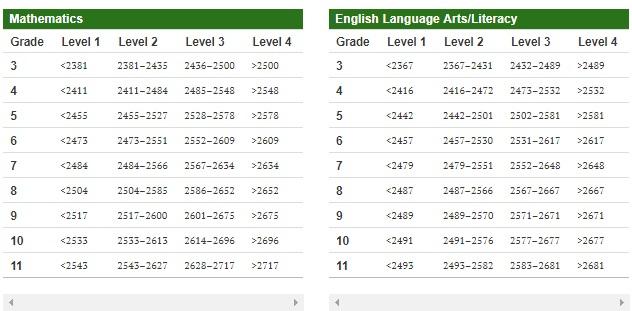 SBAC Scores and achievement levels