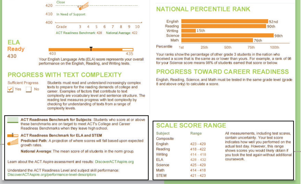 ACT Aspire report page 1 showing performance in ELA as well as the National percentile rank in various subjects