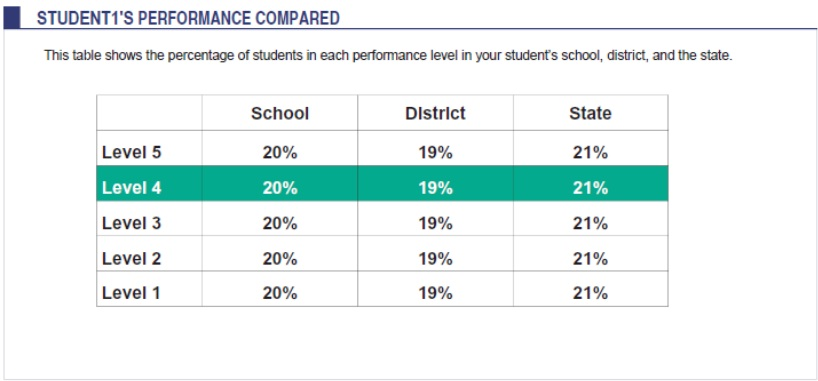 Performance across school, district and state
