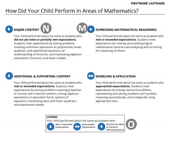 PARCC Performance Breakdown for Math