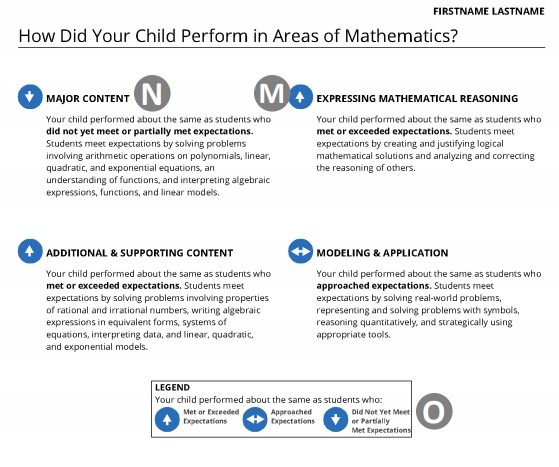 PARCC Performance Breakdown for Math