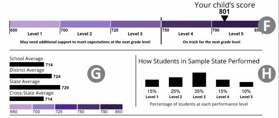 PARCC Performance Score Graph